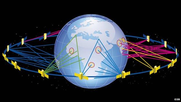 O3b network
