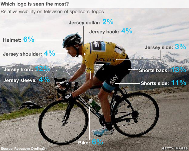 Graphic showing which branding locations on a cyclist get seen most often during television coverage.