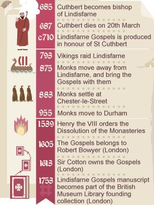 Infographic: Lindisfarne Gospels timeline