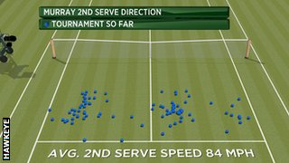 Andy Murray service pattern