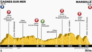 Profile of stage five