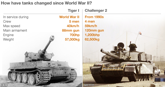 German Tiger v British Challenger