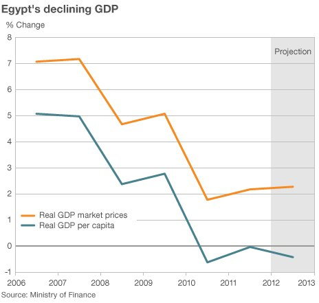 Egypt GDP graph