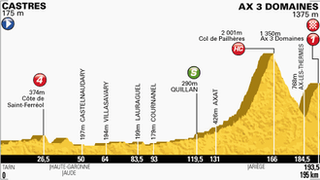Tour de France stage eight map