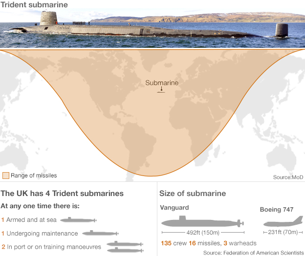 Trident graphic showing range of missiles, comparing size with 747 and explaining there are four submarines, one is at sea, one is undergoing maintenance and two are in port/training.