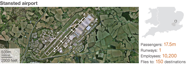Stansted airport locator map. Passengers: 17.8m; Employees: 10,200;  150 destinations; one runway