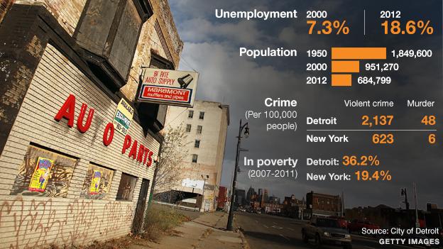 Detroit city graphic