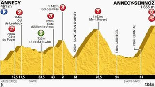 Profile of stage 20