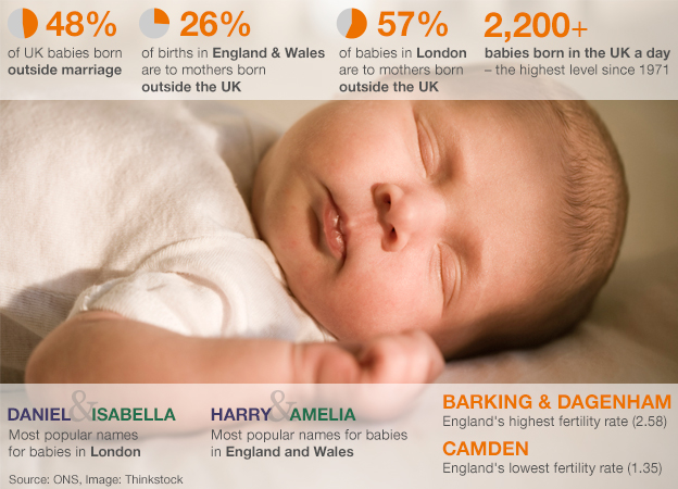 Typical UK-born baby in numbers - 2,200+ born a day and other stats
