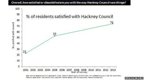 Graph showing % of Hackney residents satisfied with Hackney Council