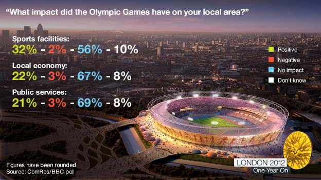 What Is the Economic Impact of Hosting the Olympics?