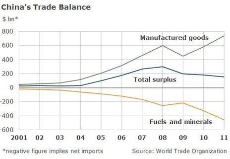 Chart showing China's trade surplus