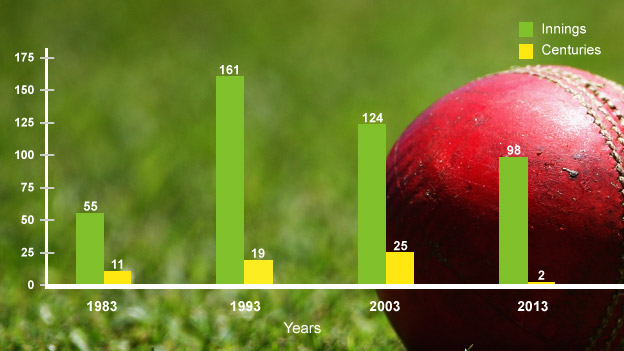 Innings graph - Australia centuries