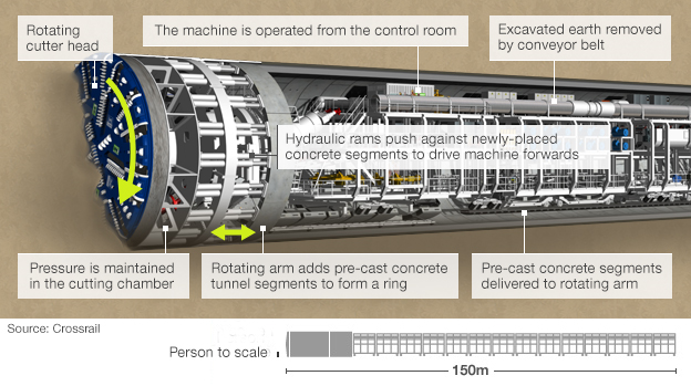 Graphic of boring machine