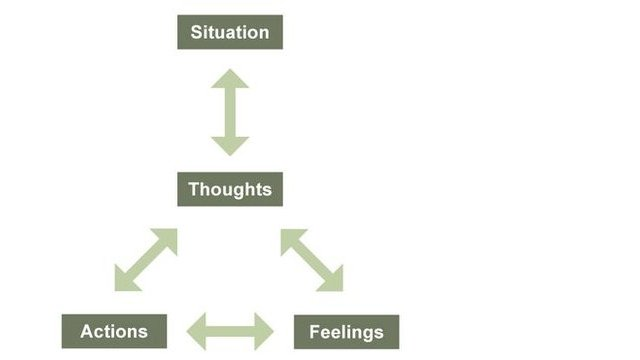 Situation affects thoughts, which then affect feelings and actions