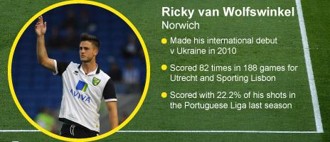 Ricky van Wolfswinkel