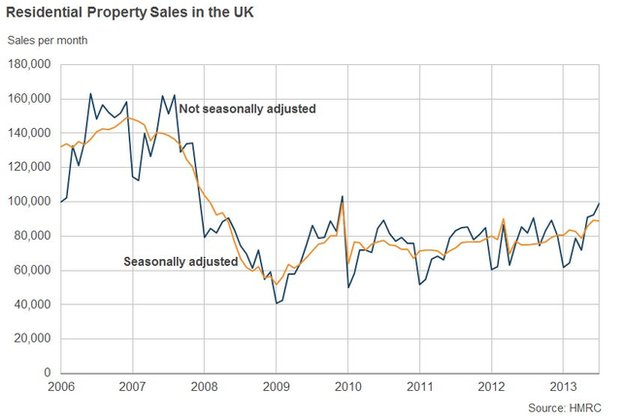 Chart showing property sales in the UK