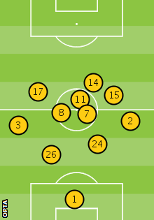 Chelsea's average position against Manchester United