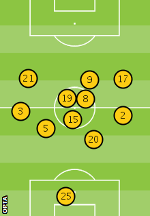 Tottenham's average position against Arsenal