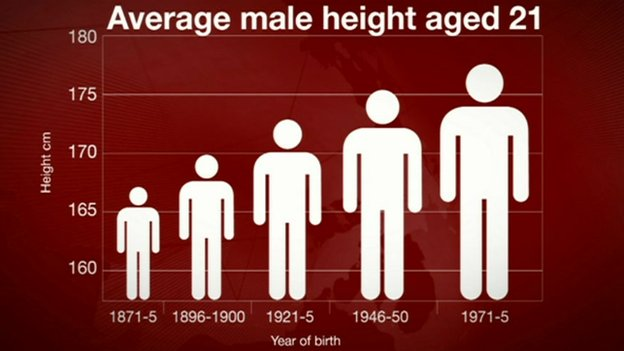 Graphic of change in height