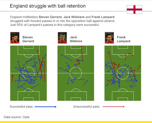 England midfielders Steven Gerrard, Jack Wilshere and Frank Lampard struggled with forward passes in or into the opposition half against Ukraine. Just 55% of Lampard's passes in this category were successful.