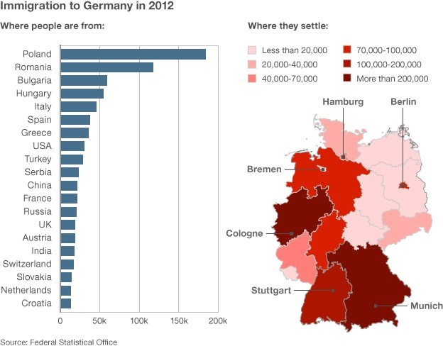 Graphic showing immigration to Germany in 2012