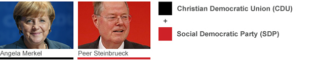 Angela Merkel (Christian Democratic Union) and Peer Steinbrueck (Social Democratic Party)