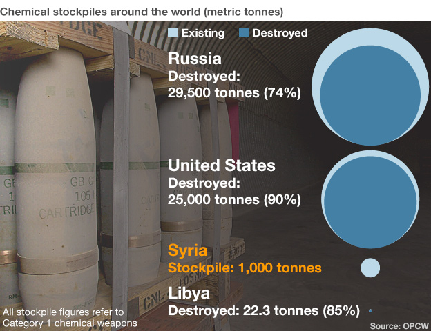 Graphic. Background image shows stockpiles of chemical weapons in the US (2001)