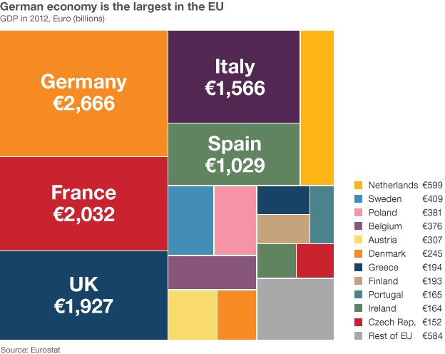 Graphic showing size of European economies