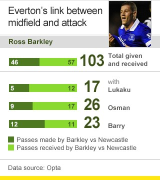 Ross Barkley passes against Newcastle
