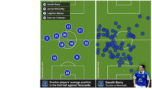 Everton average position and Gareth Barry touches against Newcastle