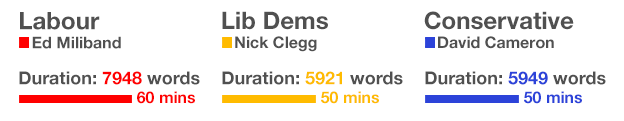 Speech duration in words and minutes: Miliband 7948 words, 60 mins, Clegg 5921 words, 50 mins, Cameron 5949 words, 50 mins