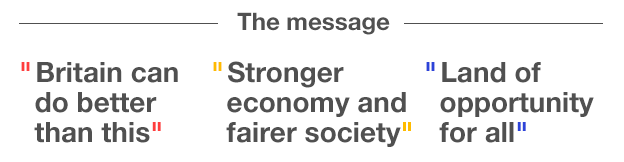 "The leaders' messages: Miliband ""Britain can do better than this"", Clegg ""Stronger economy and fairer society, Cameron ""Lnad of opportunity for all"""
