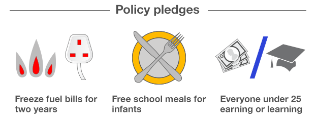 Three policy pledges in text with icons: Miliband Freeze fuel bills for two years, Clegg Free school meals for infants, Cameron Everyone under 25 working or earning