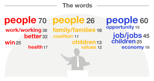 Frequent words - five for each leader: Miliband People, 70, work/working 38, better 32, win 25, health 17; Clegg people 26, family/families 16, coalition 11, children 13, values 12, Cameron people 60, opportunity 15, job/jobs 45, economy 19, children 25