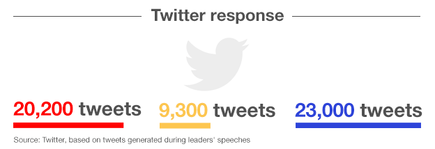 Graphic showing number of tweets during the party speeches: Miliband 20,200, Clegg 9,300, Cameron 23,000