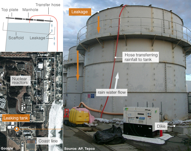 Graphic showing how the storage tank leaked