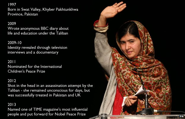 Key dates in Malala's life: 1997 Born in Mingora, Swat District, Pakistan; 2009 Anonymous BBC diary about life in Swat district under the Taliban 2009-10 Identity revealed through television interviews and a documentary 2011 Nominated for International Children's Peace Prize by Desmond Tutu 2012 Shot in the head in an assassination attempt by the Taliban. She remained unconscious for days, but successfully treated in Pakistan and UK 2013        Nominated for Nobel Peace Prize