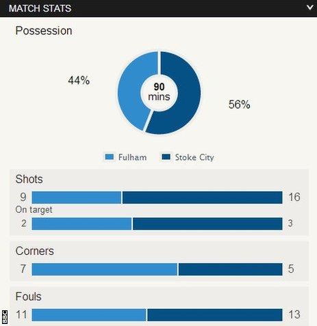 Fulham 1-0 Stoke
