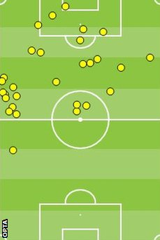 Demba Ba's first-half touches