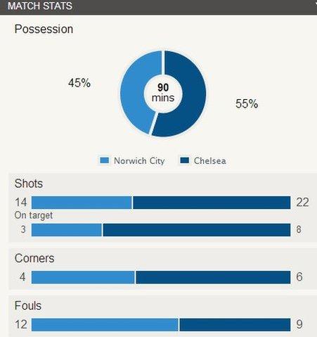 Norwich 1-3 Chelsea