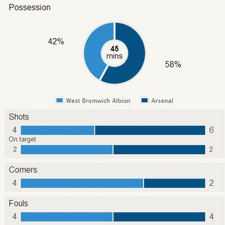 West Brom v Arsenal