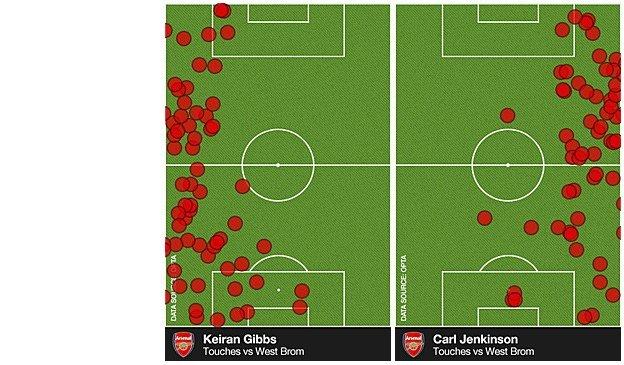Kieran Gibbs and Carl Jenkinson touches versus West Brom