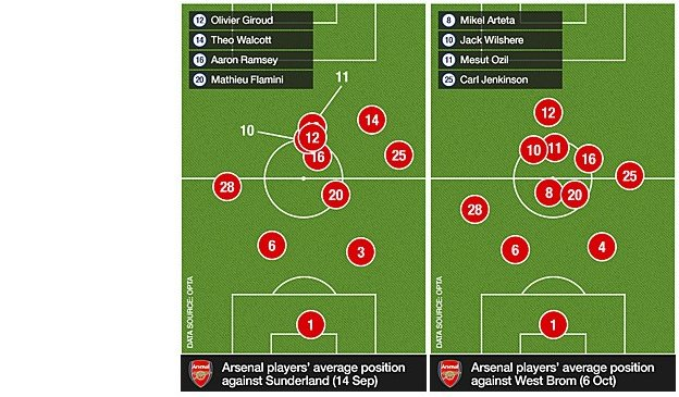 Arsenal players' average positions against Sunderland and West Brom
