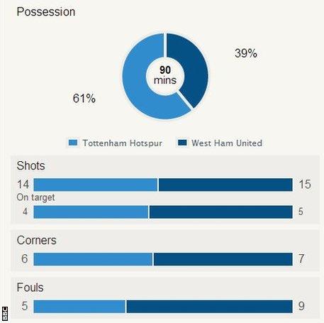 Tottenham v West Ham