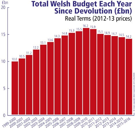The Welsh budget since 1999 - source: Welsh government