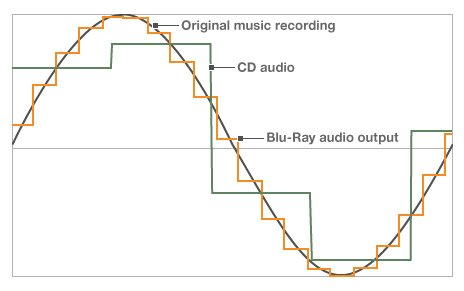 Comparison of CD and Pure Audio