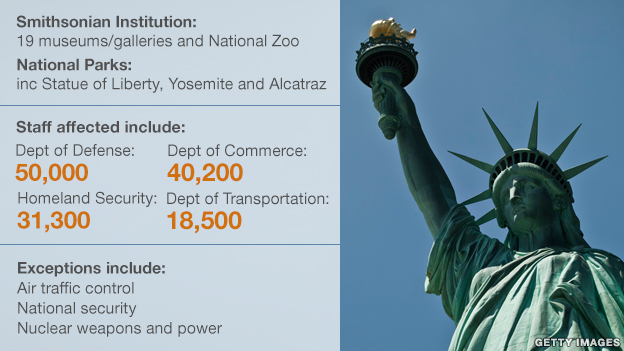 Graphic showing the impact of the US government shutdown on key departments and services.