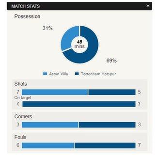 HT match stats