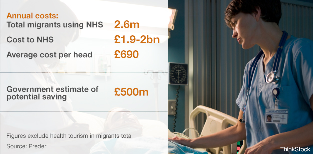 Annual costs. total migrants using NHS 2.6m, cost to NHS £1.9-2bn, average cost per head £690, government estimate of saving £500m.